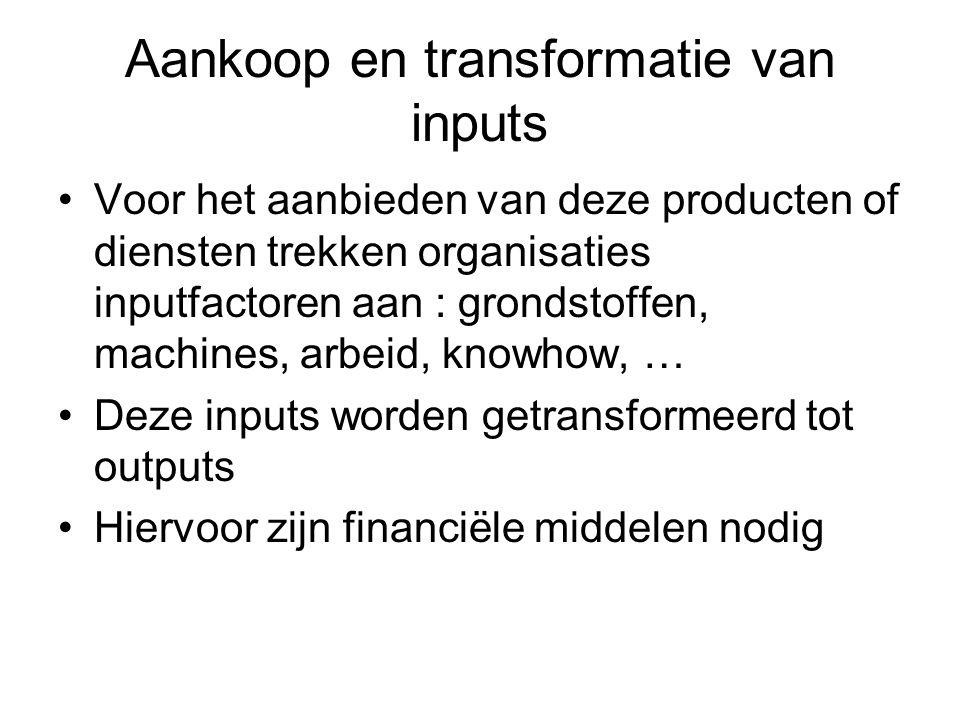 Aankoop en transformatie van inputs