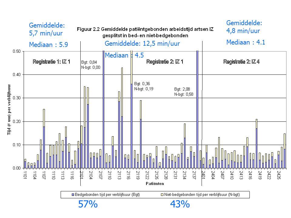 57% 43% Gemiddelde: 4,8 min/uur Gemiddelde: 5,7 min/uur Mediaan : 4.1