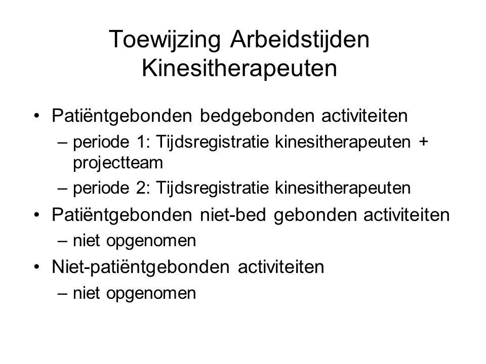 Toewijzing Arbeidstijden Kinesitherapeuten