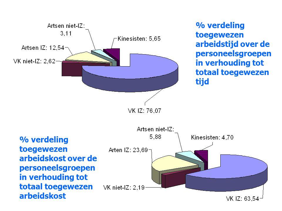% verdeling toegewezen arbeidstijd over de personeelsgroepen in verhouding tot totaal toegewezen tijd