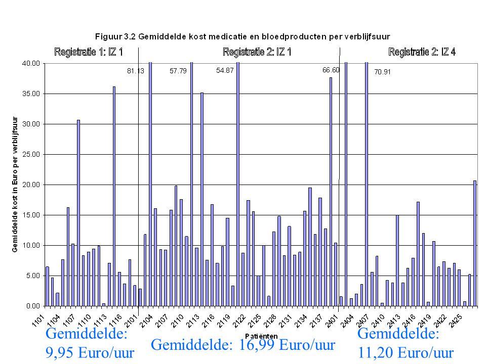 Gemiddelde: 9,95 Euro/uur Gemiddelde: 11,20 Euro/uur Gemiddelde: 16,99 Euro/uur