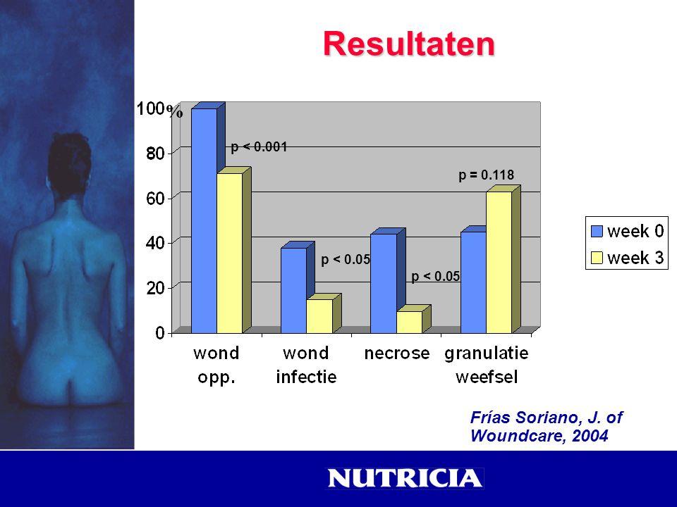 Resultaten % Frías Soriano, J. of Woundcare, 2004 p < 0.001