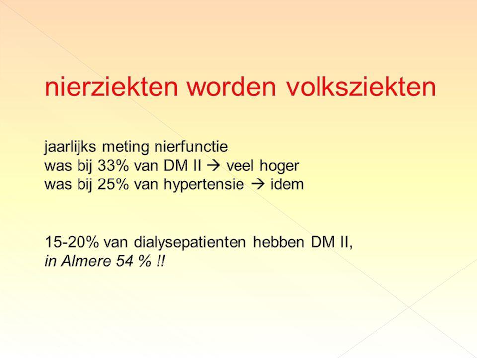 nierziekten worden volksziekten jaarlijks meting nierfunctie was bij 33% van DM II  veel hoger was bij 25% van hypertensie  idem 15-20% van dialysepatienten hebben DM II, in Almere 54 % !!