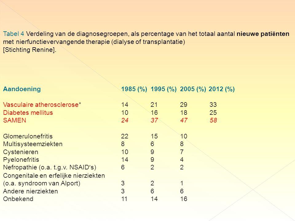 Tabel 4 Verdeling van de diagnosegroepen, als percentage van het totaal aantal nieuwe patiënten