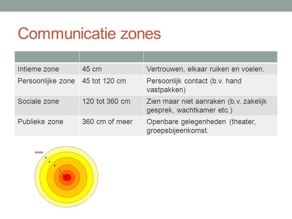 Communicatie zones Intieme zone 45 cm
