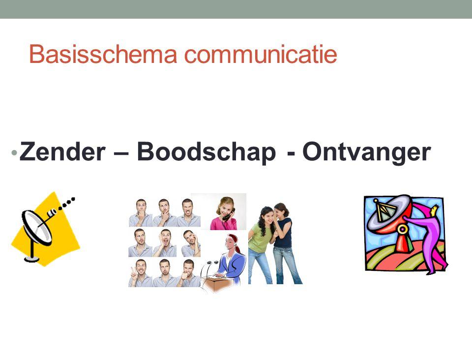 Basisschema communicatie