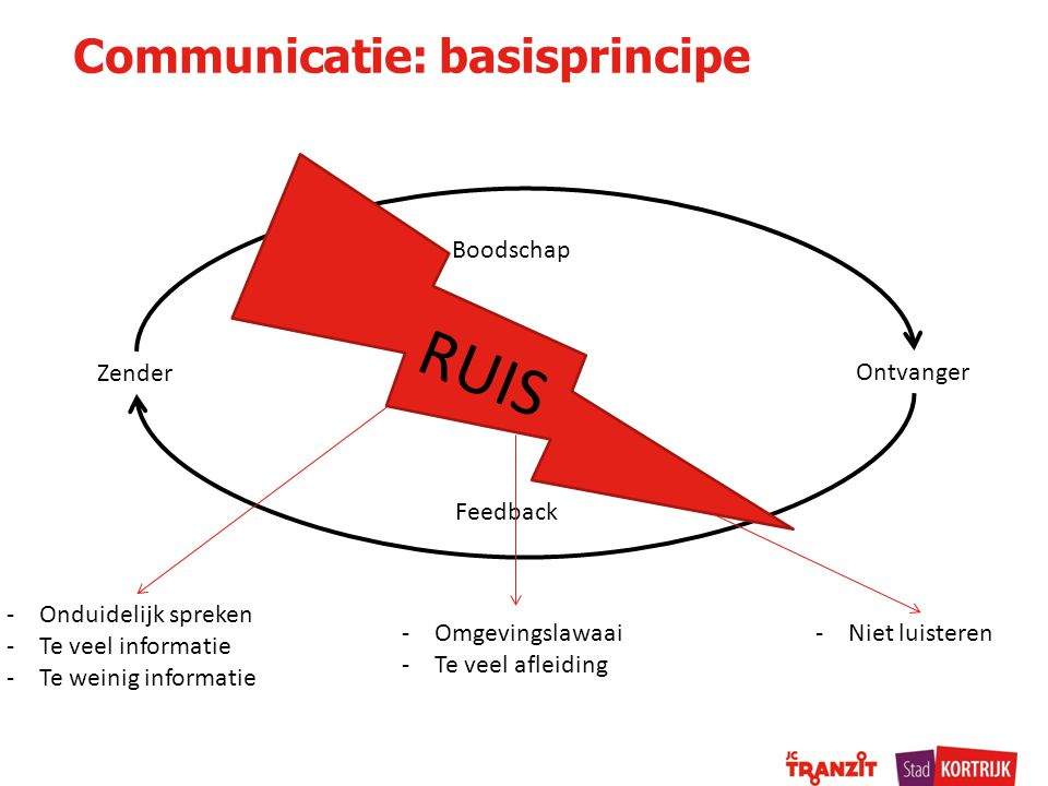 Communicatie: basisprincipe