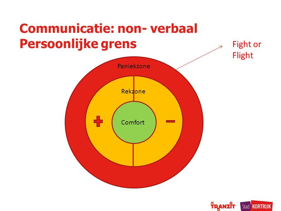Communicatie: non- verbaal Persoonlijke grens