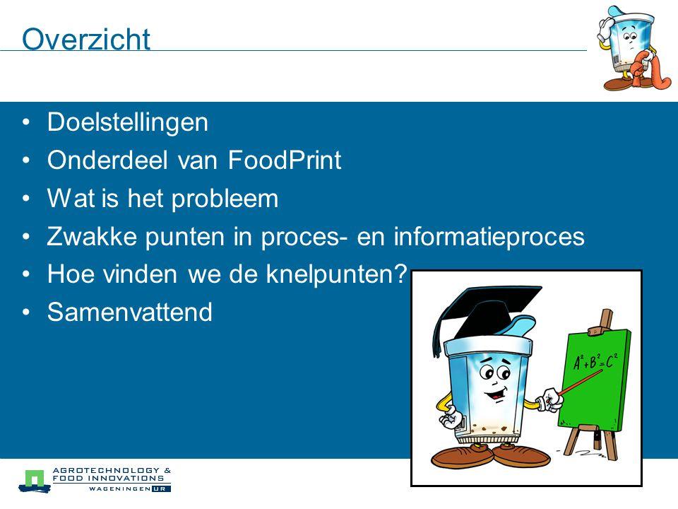 Overzicht Doelstellingen Onderdeel van FoodPrint Wat is het probleem