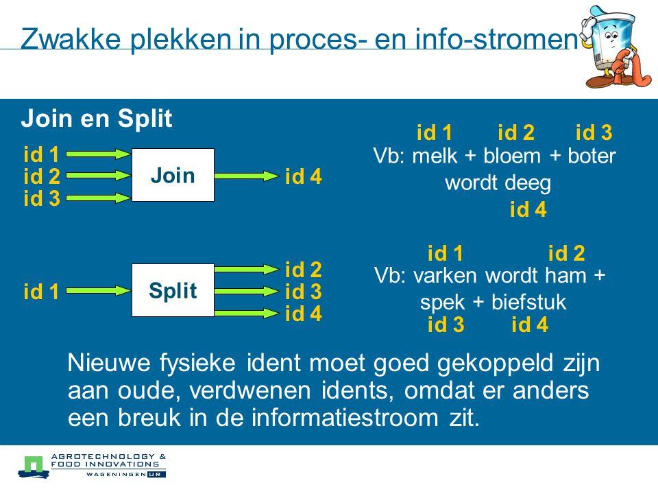 Zwakke plekken in proces- en info-stromen