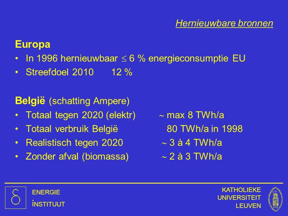 België (schatting Ampere)
