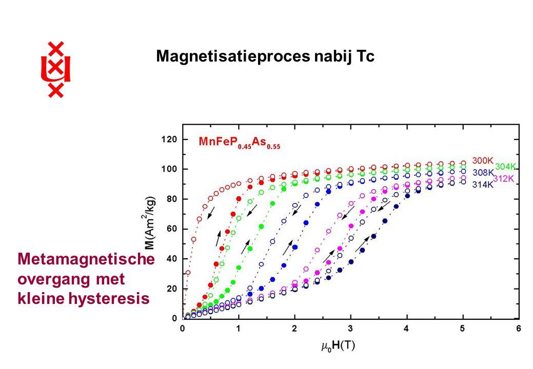 Magnetisatieproces nabij Tc