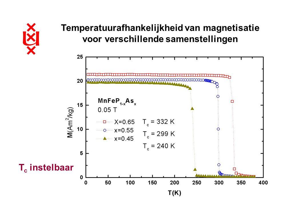 Temperatuurafhankelijkheid van magnetisatie