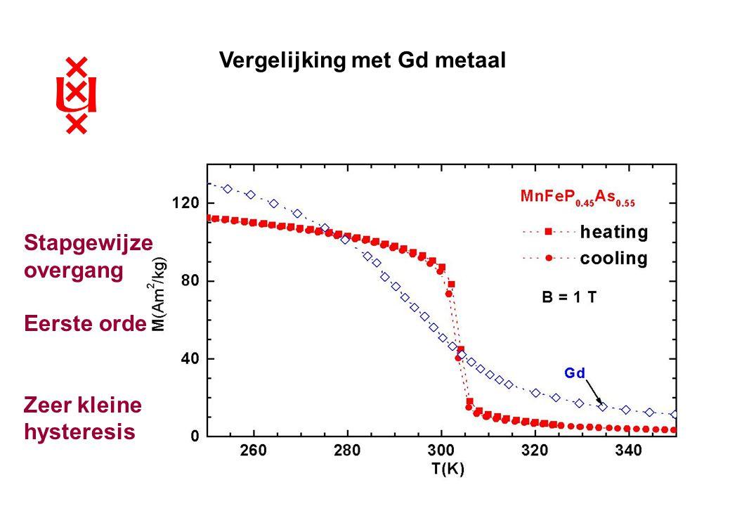 Vergelijking met Gd metaal