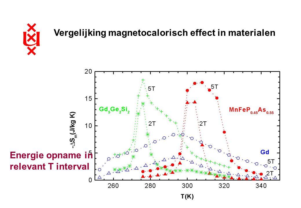 Vergelijking magnetocalorisch effect in materialen