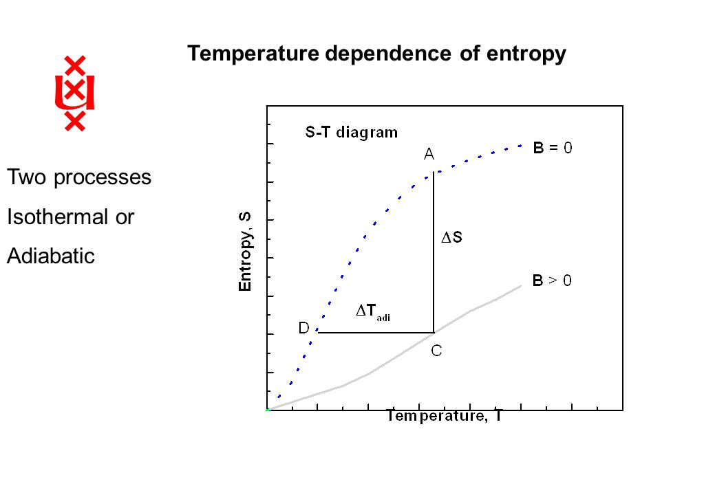 Temperature dependence of entropy