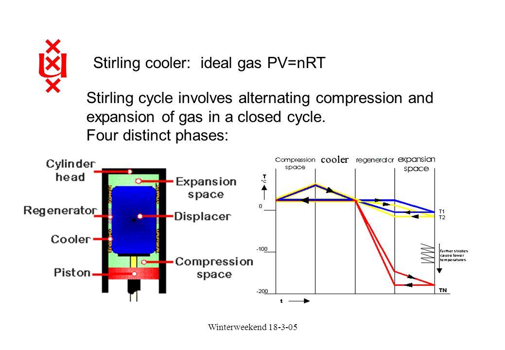 Stirling cooler: ideal gas PV=nRT