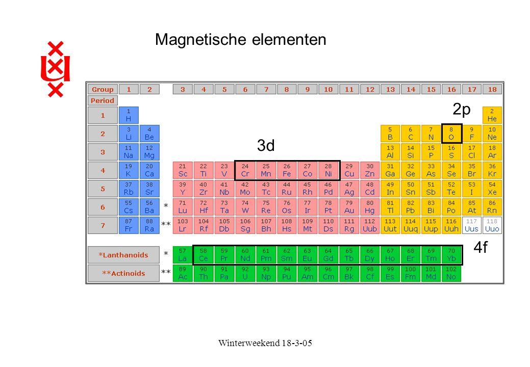 Magnetische elementen