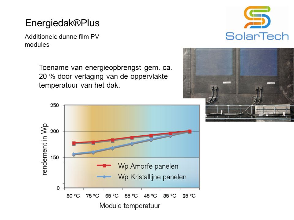 Energiedak®Plus Additionele dunne film PV modules.