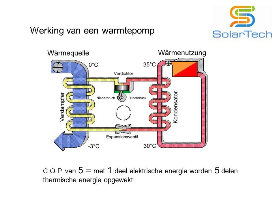 Werking van een warmtepomp