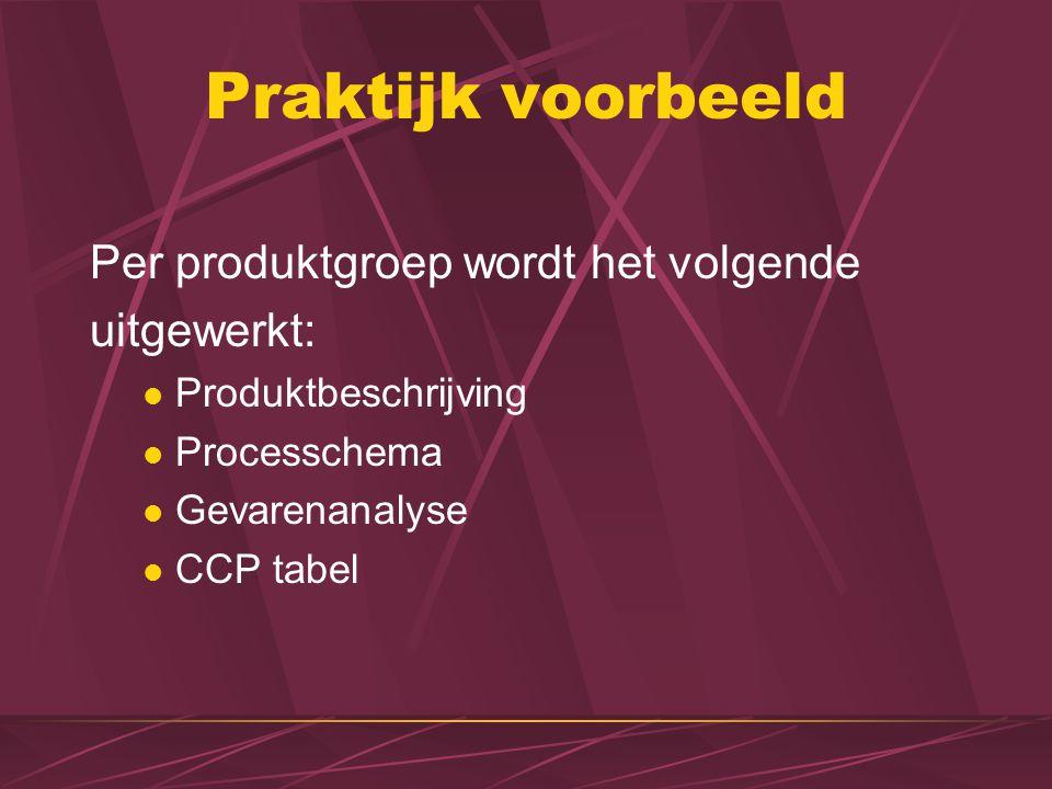 Praktijk voorbeeld Per produktgroep wordt het volgende uitgewerkt: