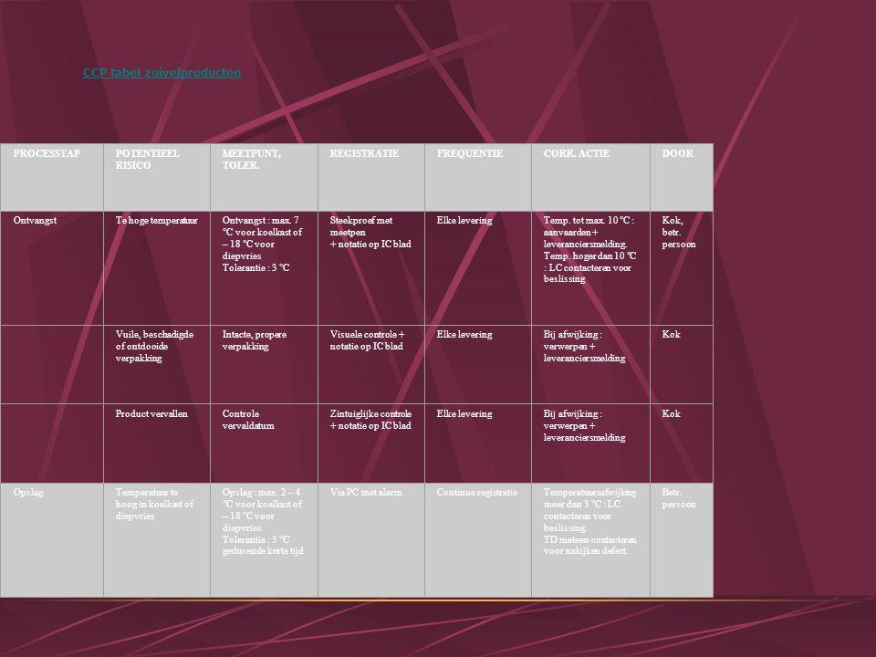 CCP tabel zuivelproducten PROCESSTAP POTENTIEEL RISICO