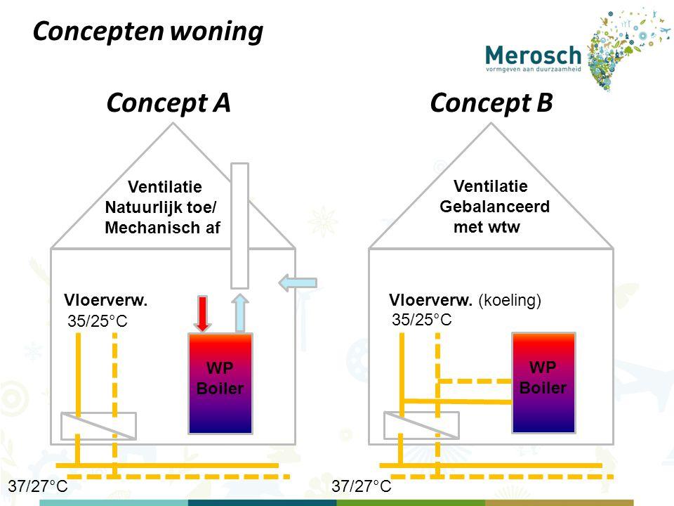 Concepten woning Concept A Concept B Ventilatie Natuurlijk toe/