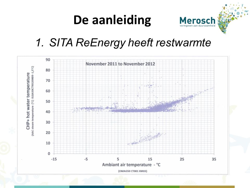 SITA ReEnergy heeft restwarmte
