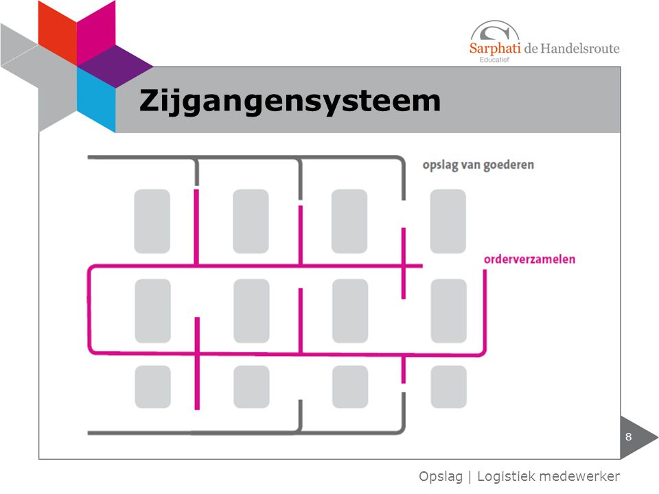 Zijgangensysteem Opslag | Logistiek medewerker