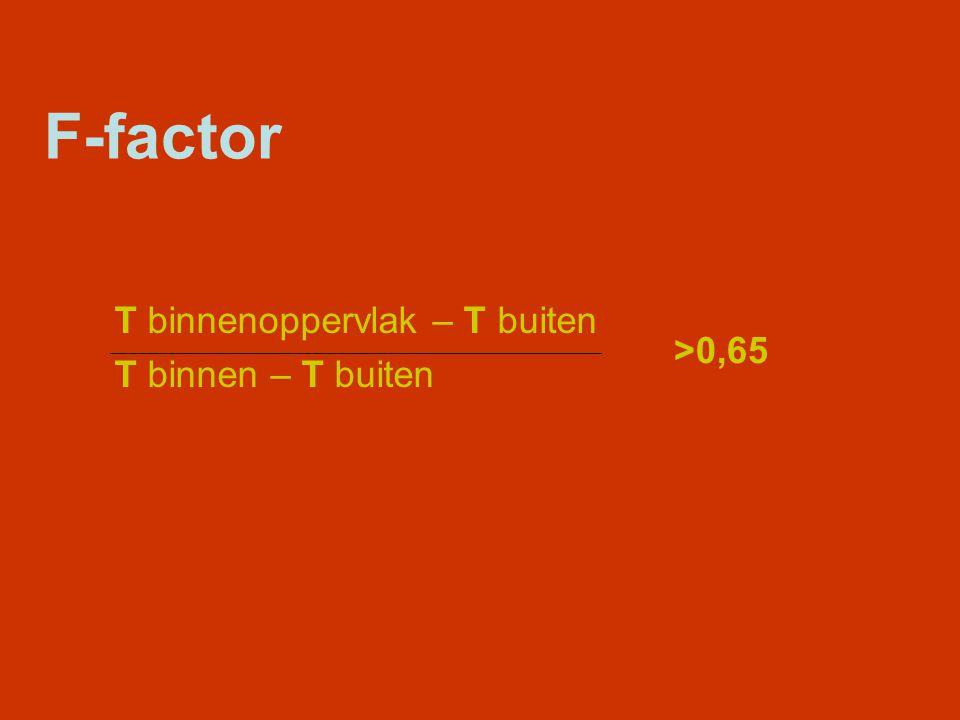 F-factor T binnenoppervlak – T buiten T binnen – T buiten >0,65