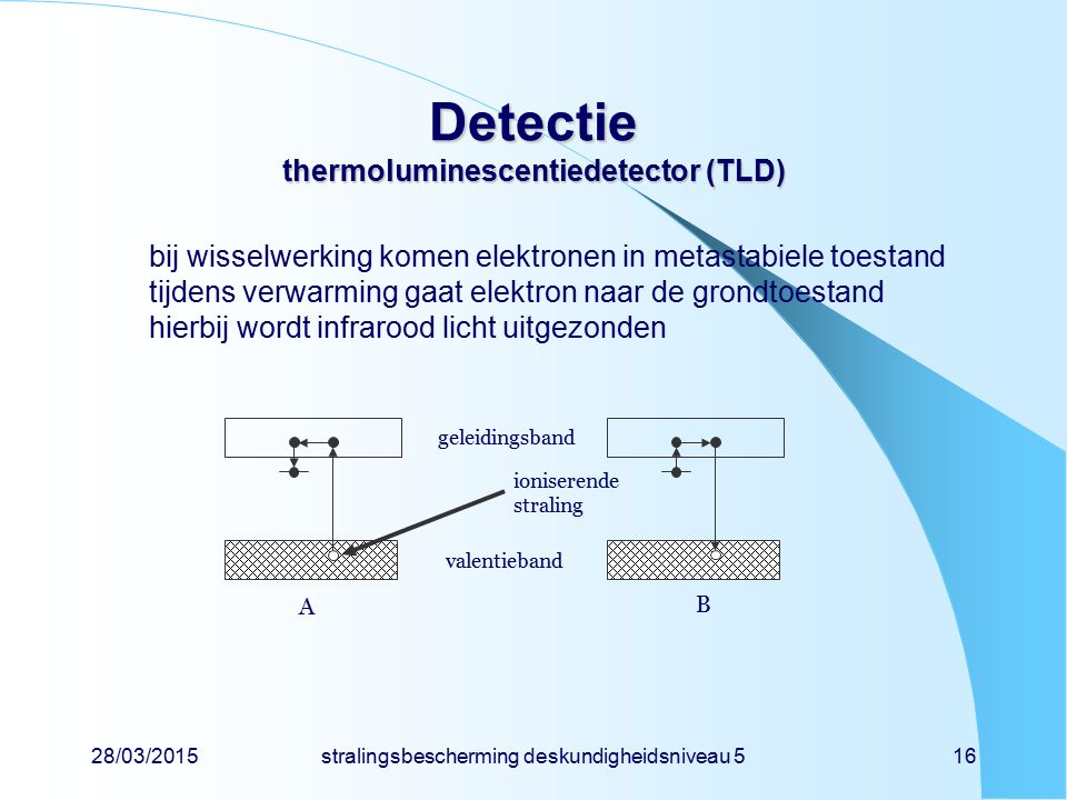 Detectie thermoluminescentiedetector (TLD)