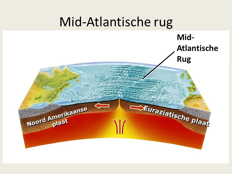 Mid-Atlantische rug Mid-Atlantische Rug