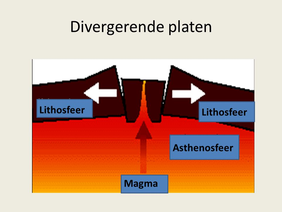 Divergerende platen Lithosfeer Lithosfeer Asthenosfeer Magma