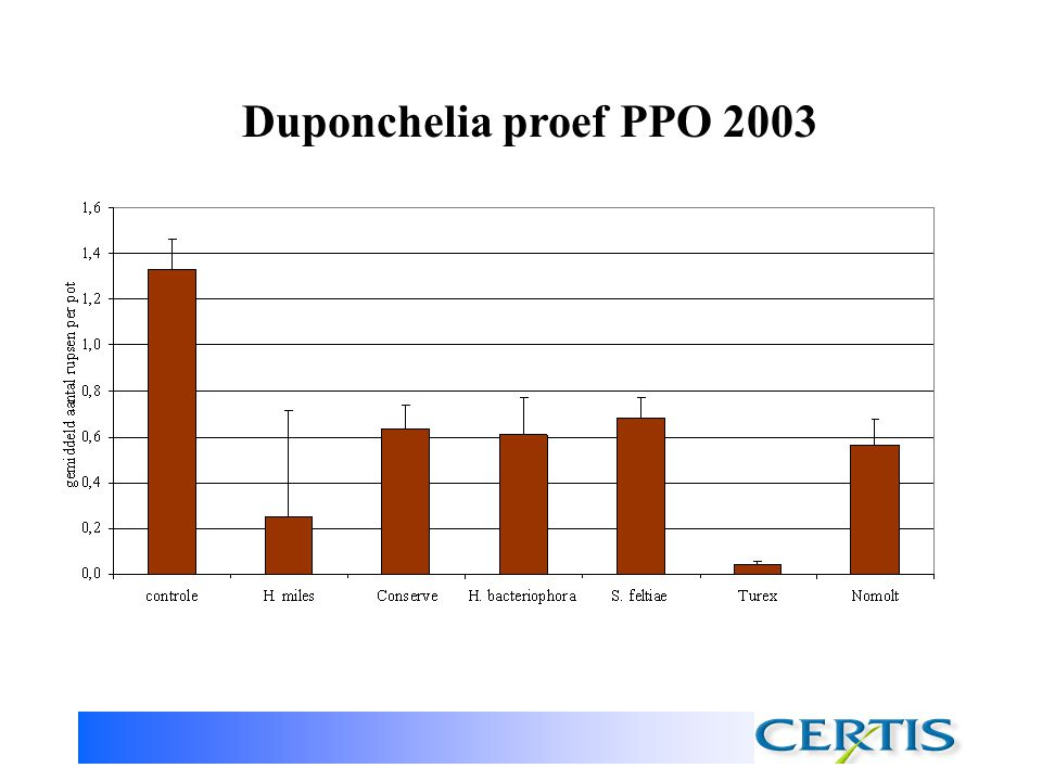 Duponchelia proef PPO 2003