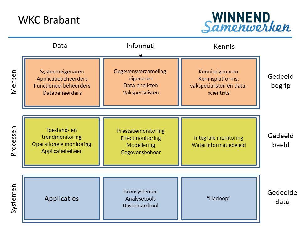 WKC Brabant Data Informatie Kennis Gedeeld begrip Mensen Processen