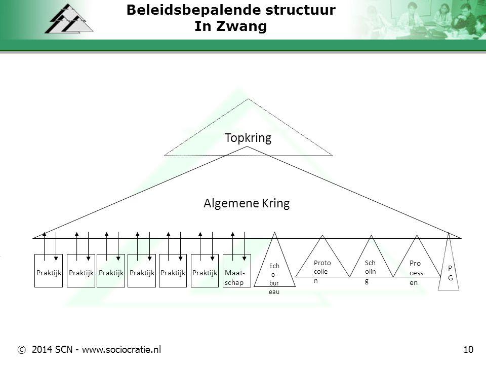 Beleidsbepalende structuur In Zwang