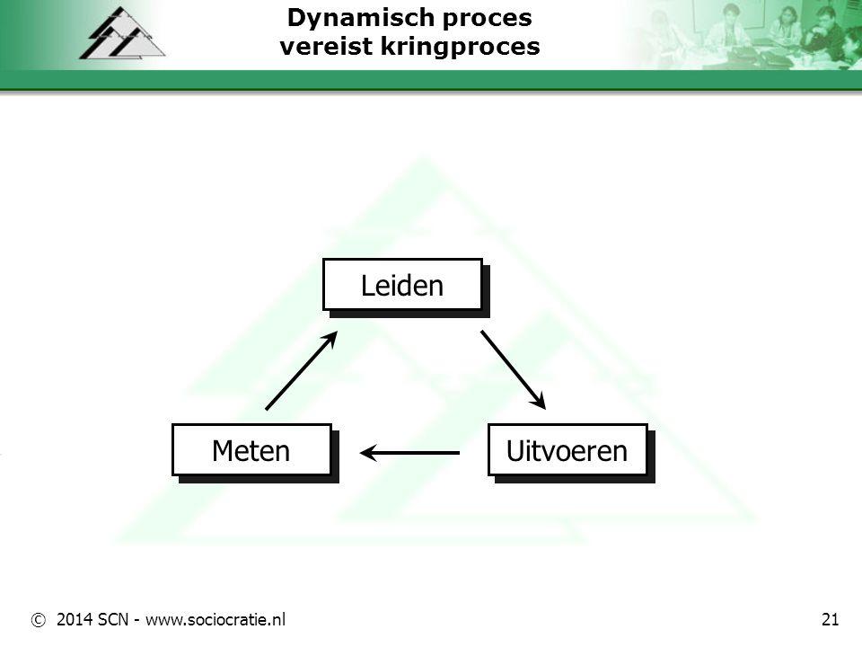 Dynamisch proces vereist kringproces