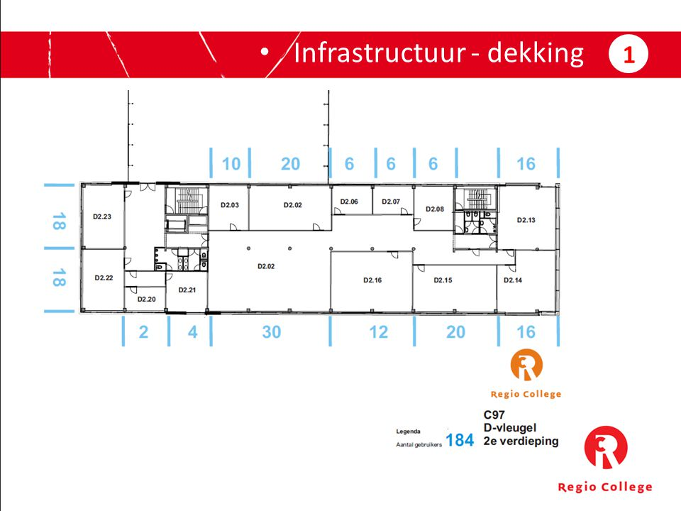 Infrastructuur - dekking