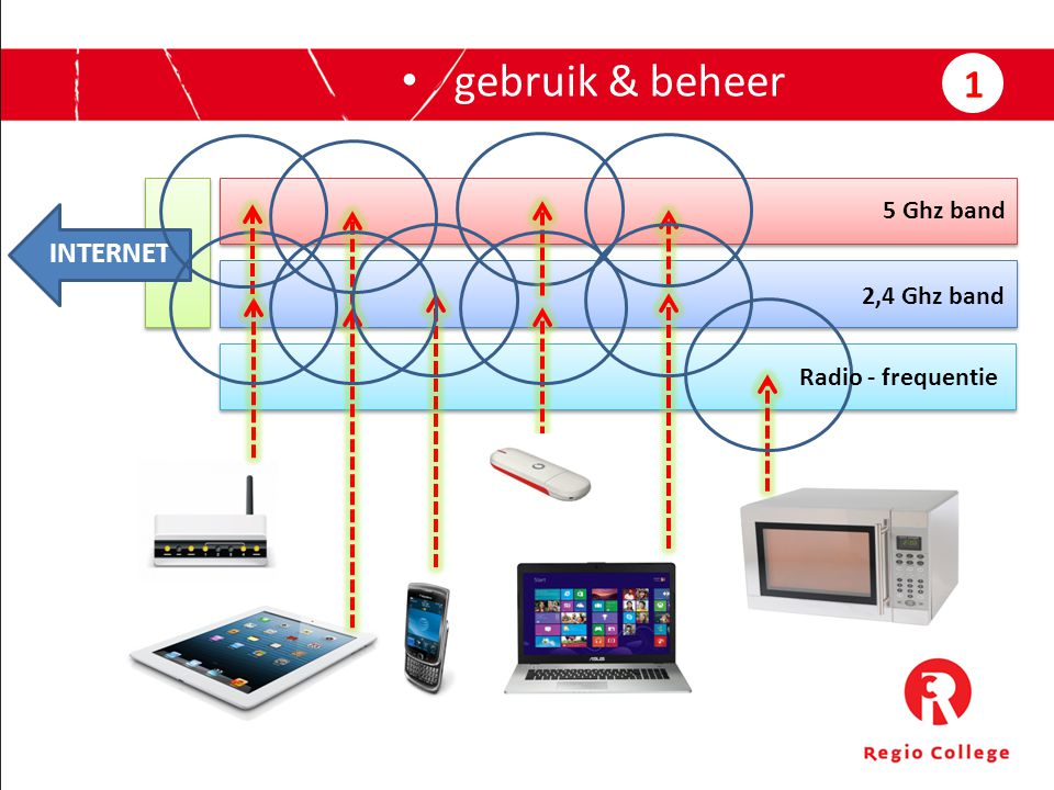 gebruik & beheer 1 5 Ghz band INTERNET 2,4 Ghz band Radio - frequentie