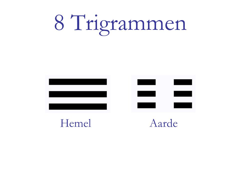 8 Trigrammen Hemel Aarde