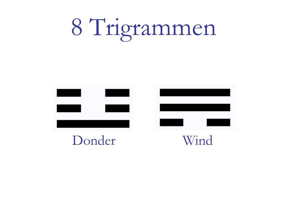 8 Trigrammen Donder Wind