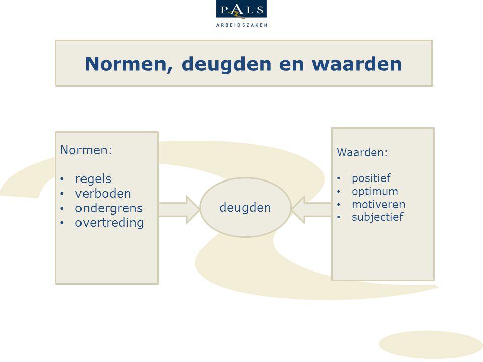 Normen, deugden en waarden