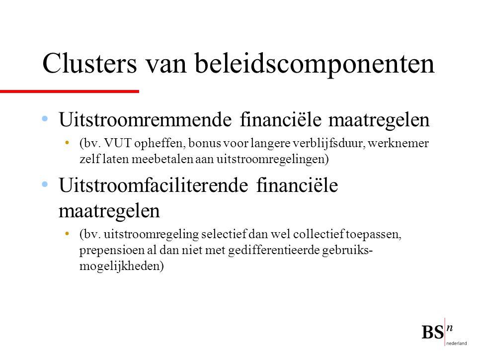 Clusters van beleidscomponenten