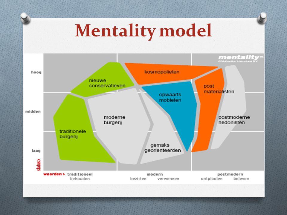 Mentality model