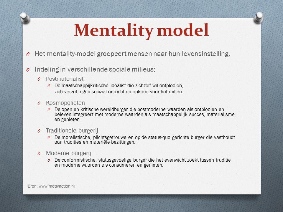 Mentality model Het mentality-model groepeert mensen naar hun levensinstelling. Indeling in verschillende sociale milieus;