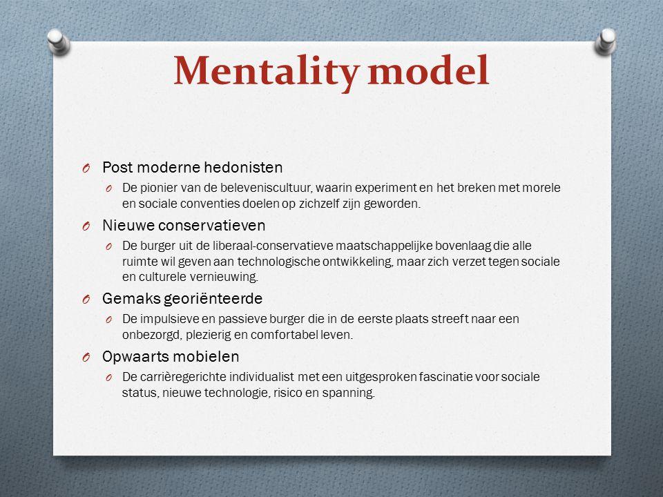 Mentality model Post moderne hedonisten Nieuwe conservatieven