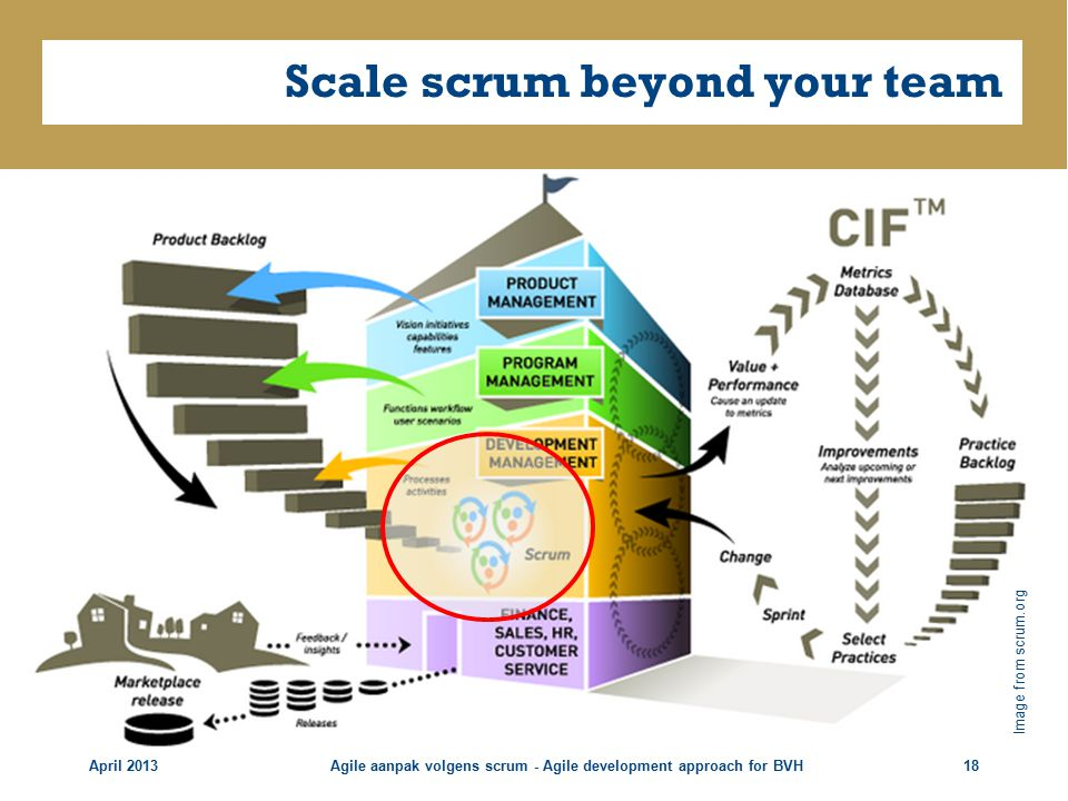 Scale scrum beyond your team