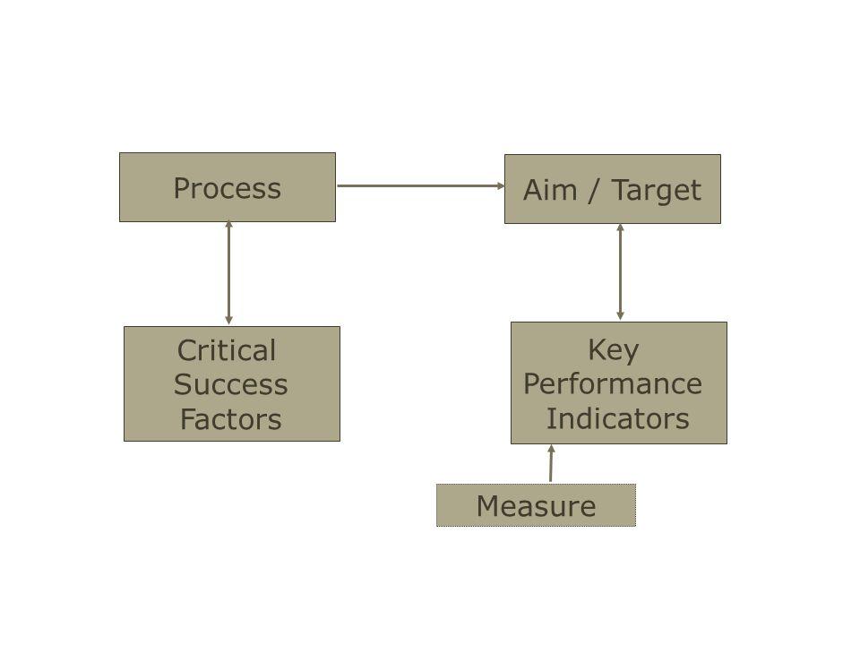 Process Aim / Target Critical Success Factors Key Performance Indicators Measure