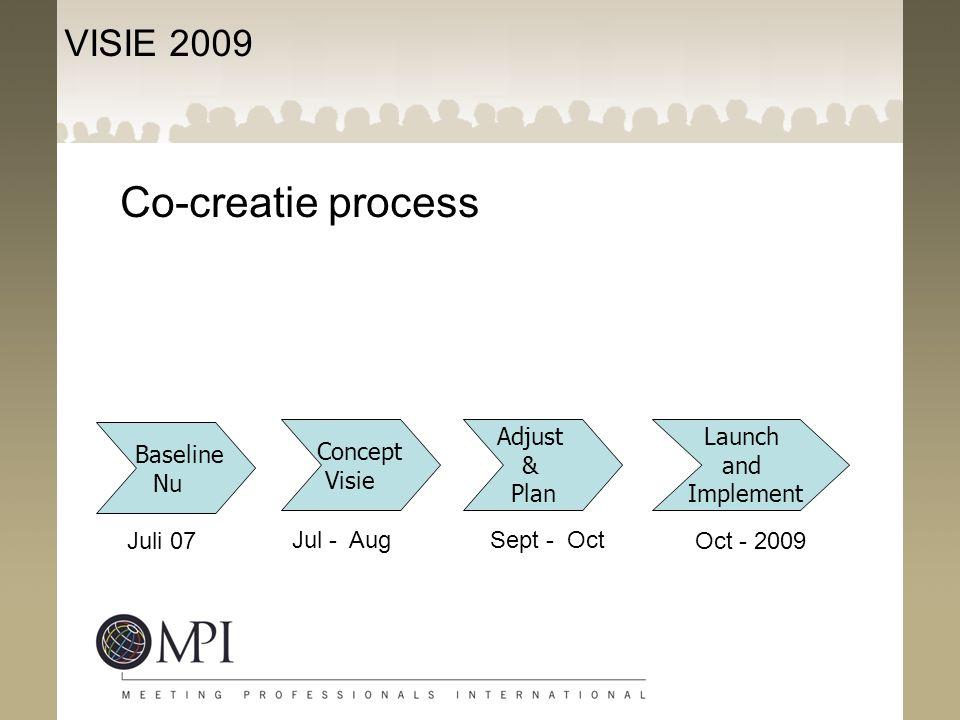 Co-creatie process VISIE 2009 Baseline Nu Concept Visie Adjust & Plan