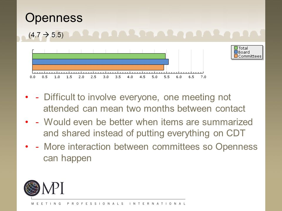 Openness (4.7  5.5) - Difficult to involve everyone, one meeting not attended can mean two months between contact.